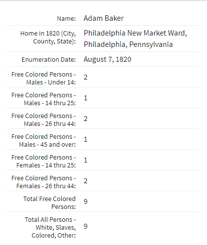 1820 Baker Census